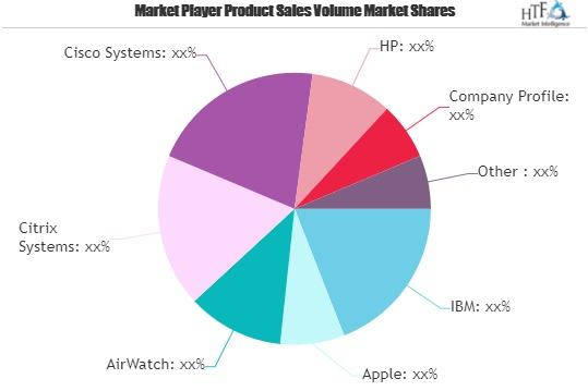 Bring Your Own Device(BYOD) Market