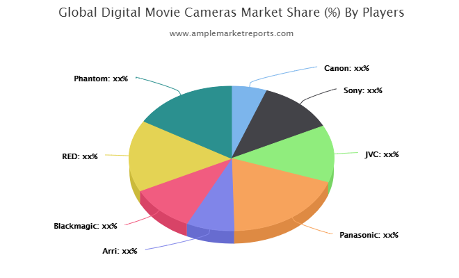 Up-To-Date research on Digital Movie Cameras Market 2020