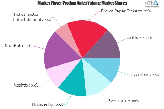 Events Tickets Market