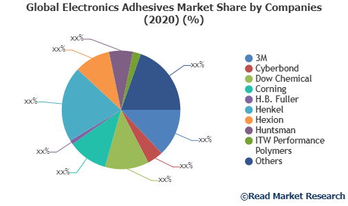 Global Electronics Adhesives Market Share by Companies
