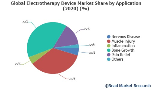 Growth of Electrotherapy Device Market in Global Industry: Overview, Size and Share 2020-2027   Omron Healthcare, STYMCO Technologies, EME srl
