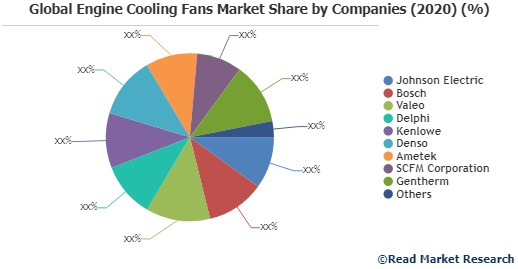 Engine Cooling Fans Market by Type (Diesel Engine Cooling Fans, Gasoline Engine Cooling Fans, On the basis on the end users/a), by Application (Automotive, Aerospace, Marine, Others) – Global Opportunity Analysis and Industry Forecast, 2020-2026