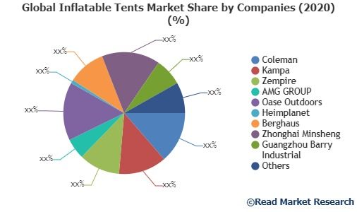 Global Inflatable Tents Market Share by Companies