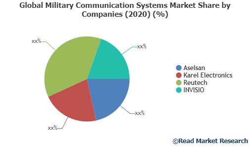 Global Military Communication Systems Market Share by Companies