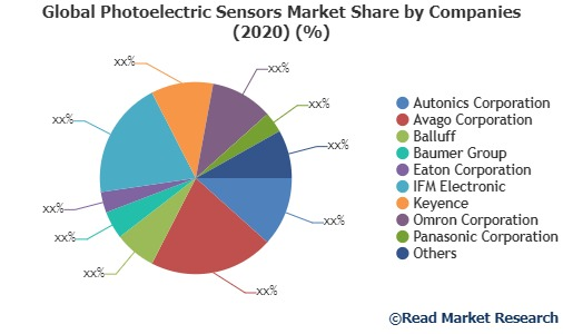 Global Photoelectric Sensors Market Share by Companies