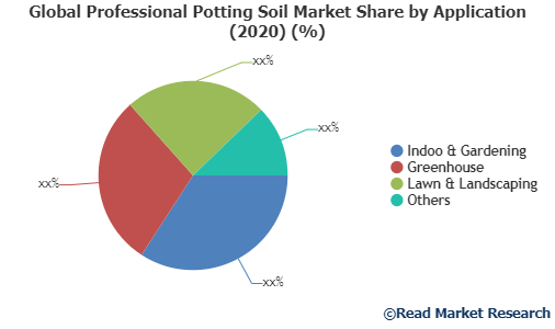 Professional Potting Soil Market 2020: Key Players with Product Particulars, Applications, Market Size & Forecast till 2026 : Scotts Miracle-Gro, Copmpo, Sun Gro