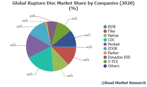 Global Rupture Disc Market Share by Companies
