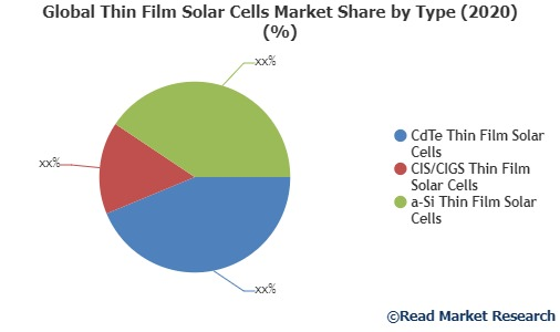 Thin Film Solar Cells Market Expectations & Growth Trends Highlighted Until 2027