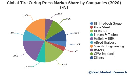 Global Tire Curing Press Market Share by Companies (1)