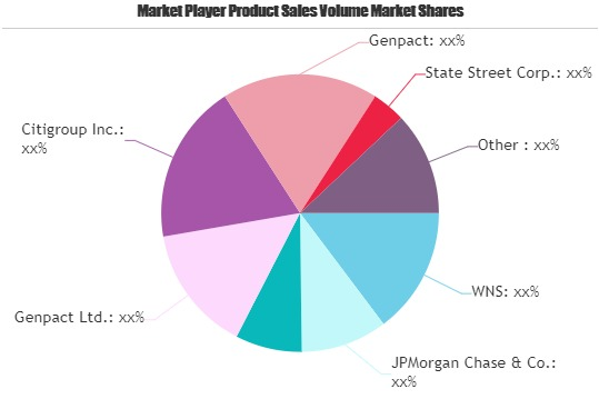 Middle Office Outsourcing Market