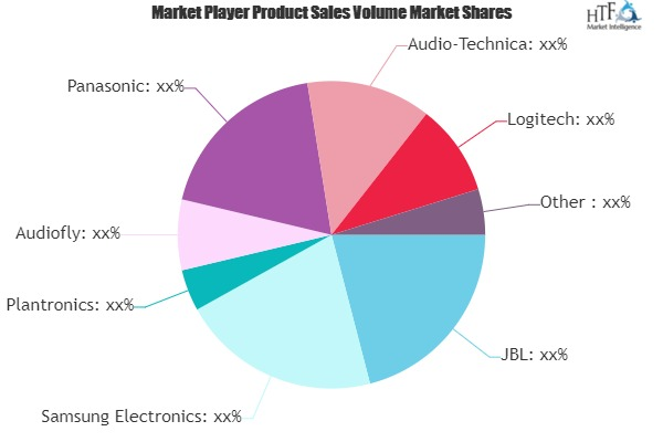 Office and Contact Center Headsets Market