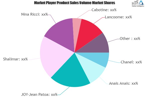Perfume and Fragances Market