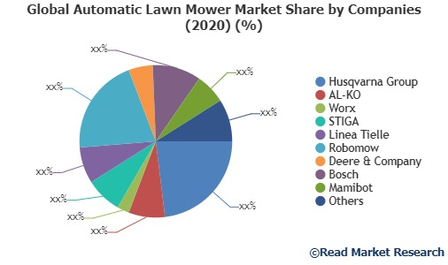 Automatic Lawn Mower Market explored in the latest research report by Read Market Research