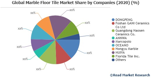 Growth of Marble Floor Tile Market in Global Industry: Overview, Size and Share 2020-2027 | DONGPENG, Foshan GANI Ceramics Co Ltd, Guangdong Haosen Ceramics Co., ANNWA, Marcopolo, OCEANO, Hongyu Marble, HUIYA, Florida Tile Inc.,