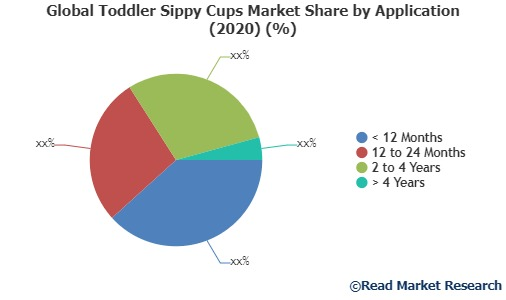 Growth of Toddler Sippy Cups Market in Global Industry: Overview, Size and Share 2020-2027   Philips Avent, Pigeon, Munchkin, NUK, Evenflo, Tommee Tippee