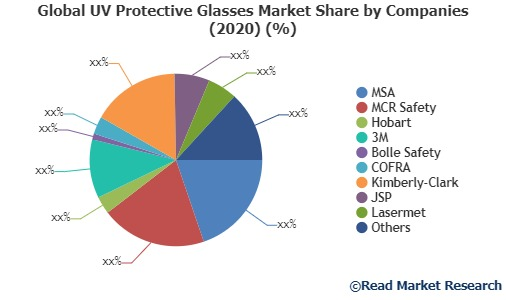 UV Protective Glasses Market Analysis, Technologies & Forecasts To 2027