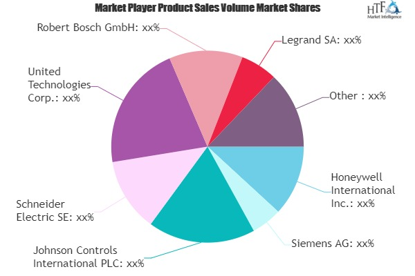 Home Automation Solution Market to Develop New Growth Story   Schneider Electric, United Technologies, Robert Bosch