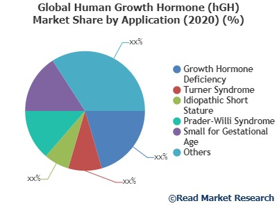 Human Growth Hormone (hGH) Market Analysis, Technologies & Forecasts To 2027- Merck&Co. Inc, Eli Lilly and Company, Genentech Inc. and Others