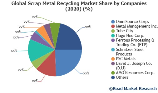 Scrap Metal Recycling Market to 2027 – OmniSource Corp., Metal Management Inc., Tube City and Others