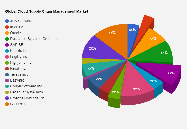Cloud Supply Chain Management Market Investment Analysis | JDA Software, Infor inc., Oracle