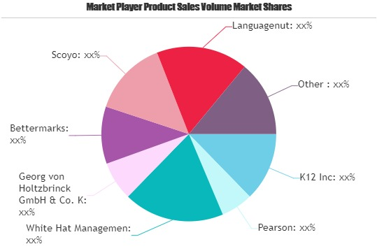 Digital Learning Market Growing Popularity and Emerging Trends | Scoyo, Languagenut, Beness Holding