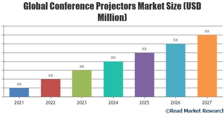Conference Projectors Market to Witness Huge Growth by 2027 | LG, vmAi, ASUSTeK and Others