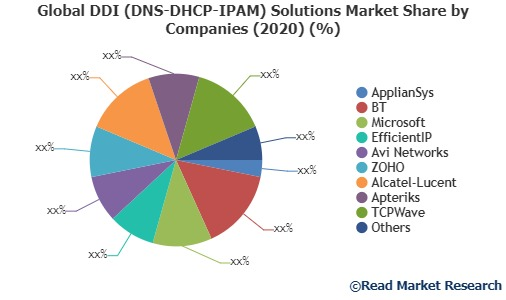 DDI (DNS-DHCP-IPAM) Solutions Market: Facts, Figures and Analytical Insights, 2020 to 2027  ApplianSys, BT, Microsoft and Others
