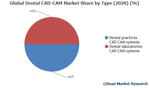 Dental CAD-CAM Market- increasing demand with Industry Professionals: Danaher, Planmeca, 3Shape and Others