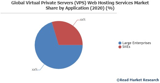 Virtual Private Servers (VPS) Web Hosting Services Market: Facts, Figures and Analytical Insights, 2020 to 2027| OVH, Vultr, DreamHos and Others