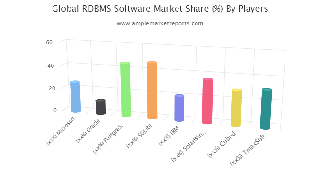Growth report RDBMS Software Market outlook