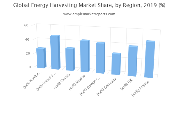 Energy Harvesting Market Latest Report On Challenges 2025