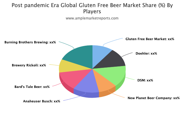 GlutenFree Beer Market report investigated in the latest research