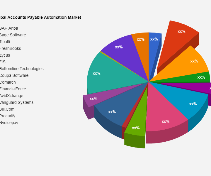Accounts Payable Automation Market Research & Clinical Advancements by 2028 | SAP Ariba, Sage Software, Tipalti, FreshBooks, Zycus, FIS, Bottomline Technologies, Coupa Software