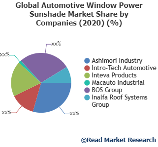 Automotive Window Power Sunshade Market Next Big Thing | Major Giants Ashimori Industry, Intro-Tech Automotive, Inteva Products and Others