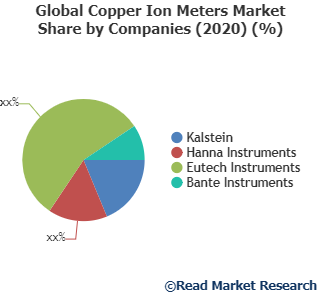 Copper Ion Meters Market explored in the latest research report by Read Market Research- Kalstein, Hanna Instruments, Eutech Instruments and Others