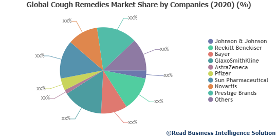 Cough Remedies Market: Facts, Figures and Analytical Insights, 2020 to 2027  Johnson & Johnson, Reckitt Benckiser, Bayer and Others