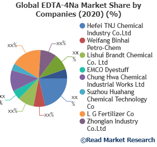 EDTA-4Na: Where is Global Market Influencing from Here? Hefei TNJ Chemical Industry Co.Ltd, Weifang Binhai Petro-Chem, Lishui Brandt Chemical Co. Ltd and Others