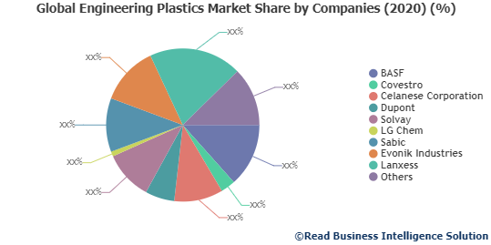 Engineering Plastics Market Size, share, Trends and Worldwide Outlook 2027: BASF, Covestro, Celanese Corporation and Others