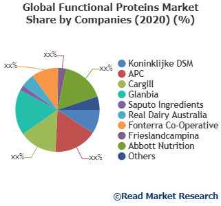 Functional Proteins Market Recent Opportunities with Growth Forecasts by 2027 – Koninklijke DSM, APC, Cargill and Others