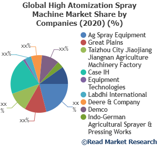 High Atomization Spray Machine Market Still Has Room to Grow: Ag Spray Equipment, Great Plains, Taizhou City Jiaojiang Jiangnan Agriculture Machinery Factory and Others