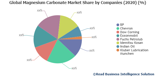 Magnesium Carbonate Market Detailed Industry Report Analysis 2020-2027  BP, Chevron, Dow Corning and Others