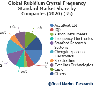 Rubidium Crystal Frequency Standard Market Analysis, Technologies & Forecasts To 2027- AccuBeat Ltd, IQD, Zurich Instruments and Others