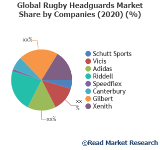 Rugby Headguards Market Analysis, Technologies & Forecasts To 2027- Schutt Sports, Vicis, Adidas and Others