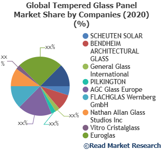 Tempered Glass Panel Market Still Has Room to Grow: SCHEUTEN SOLAR, BENDHEIM ARCHITECTURAL GLASS, General Glass International and Others