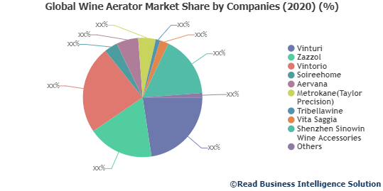 Wine Aerator Market Detailed Industry Report Analysis 2020-2027  Vinturi, Zazzol, Vintorio and Others
