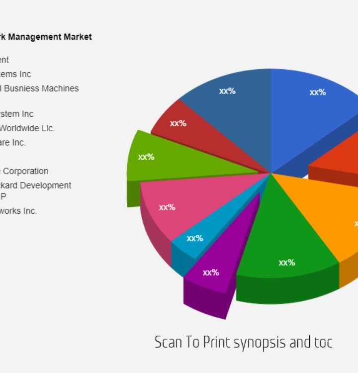 Network Management Market Is Booming Worldwide  Alcatel-Lucent, CISCO Systems Inc, International Busniess Machines Corporation, Netscout System Inc