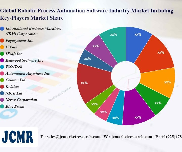 Robotic Process Automation Software Industry Market including top key players International Business Machines (IBM) Corporation, Pegasystems Inc, UiPath, IPsoft Inc