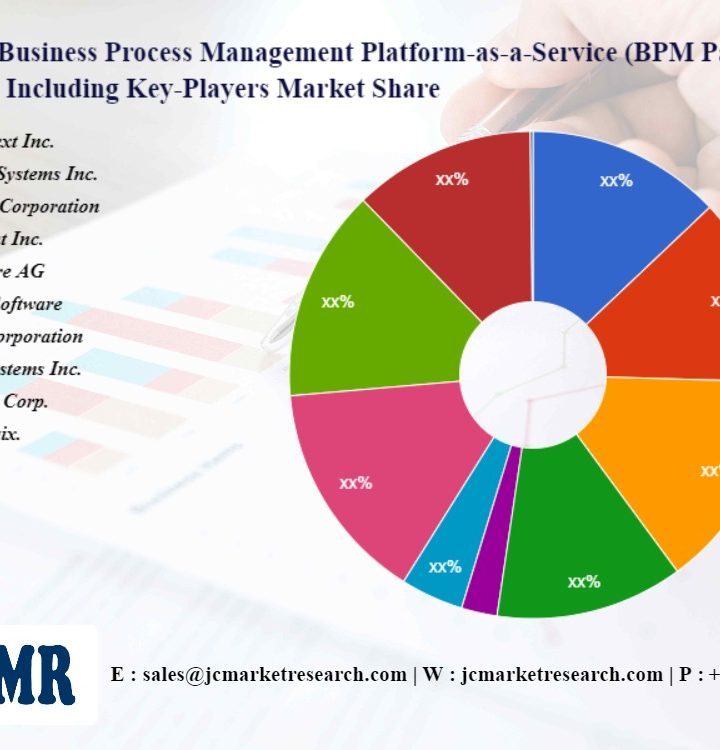 Business Process Management Platform-as-a-Service (BPM PaaS) Market SWOT Analysis including key players OpenText Inc., Adobe Systems Inc., Oracle Corporation