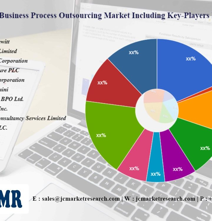 Business Process Outsourcing Market – Major Technology Giants in Buzz Again   Aon Hewitt, Wipro Limited, Xerox Corporation, Accenture PLC, IBM Corporation