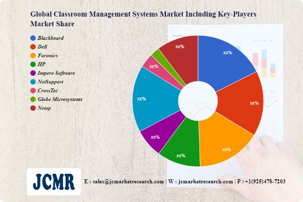 Classroom Management Systems Market SWOT Analysis including key players Blackboard, Dell, Faronics